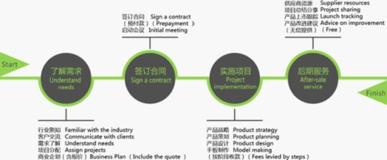 潜龙工业设计_设计企业